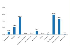 porcentaje de aportaciones al PIB
